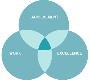 VennDiagram_Work_Excellence_Achievement