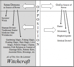 Fig. 2: Witchcraft Reconfigured, following Christian influence.